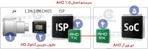اجزای دوربین مداربسته AHD